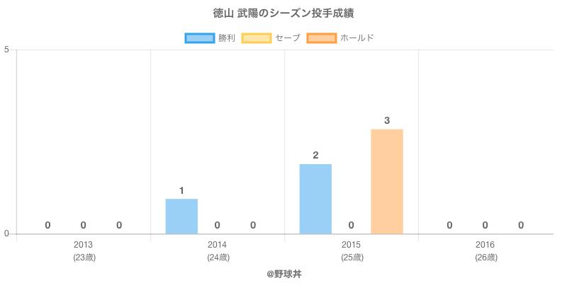 #徳山 武陽のシーズン投手成績