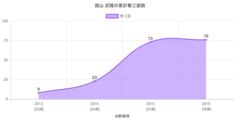 #徳山 武陽の累計奪三振数