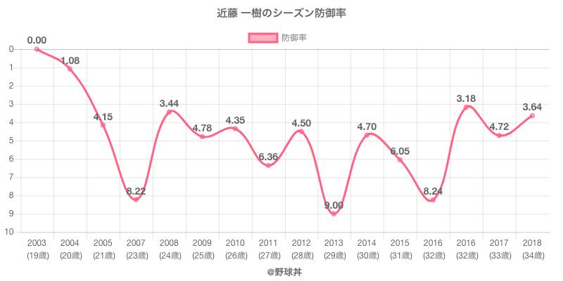 近藤 一樹のシーズン防御率