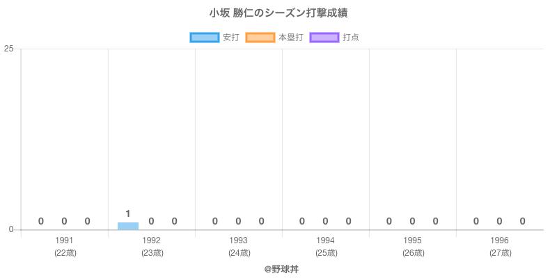 #小坂 勝仁のシーズン打撃成績