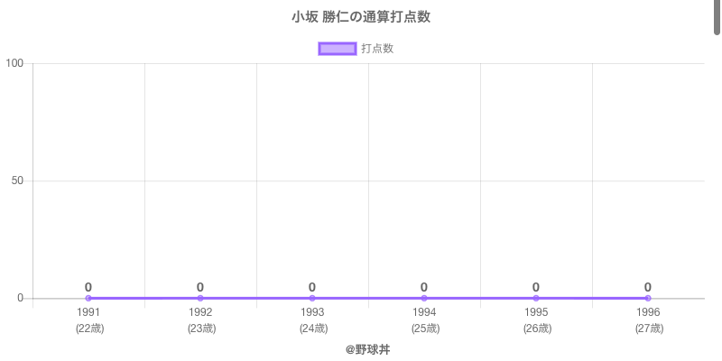 #小坂 勝仁の通算打点数
