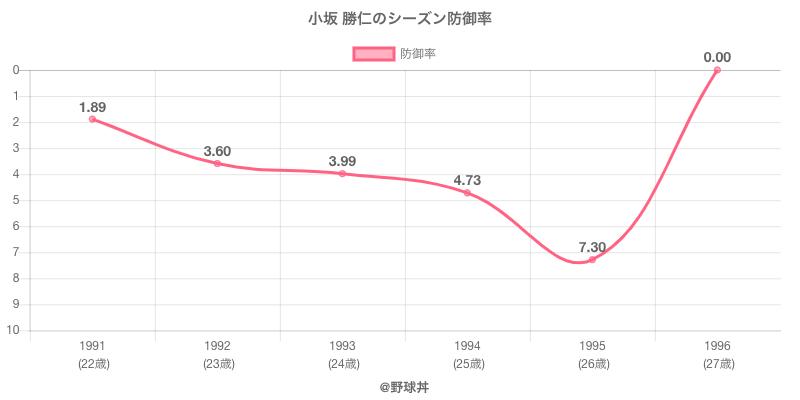 小坂 勝仁のシーズン防御率