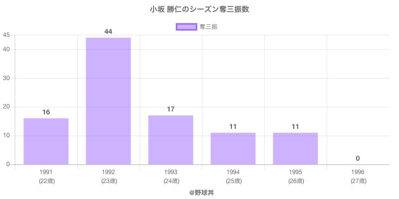 #小坂 勝仁のシーズン奪三振数