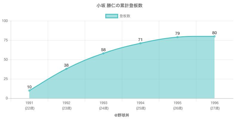 #小坂 勝仁の累計登板数