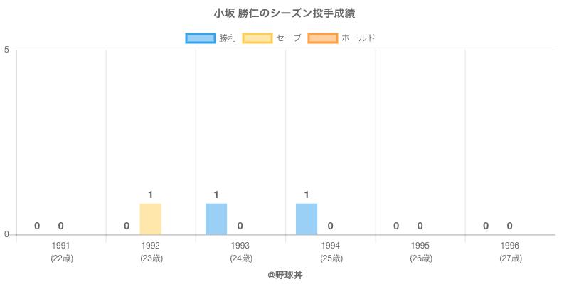 #小坂 勝仁のシーズン投手成績