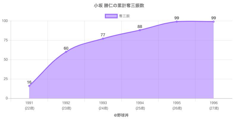 #小坂 勝仁の累計奪三振数