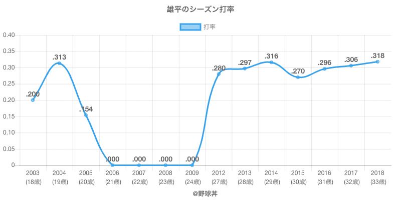 雄平のシーズン打率