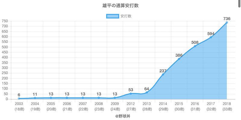 #雄平の通算安打数