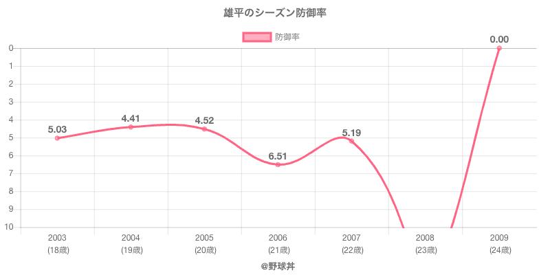 雄平のシーズン防御率