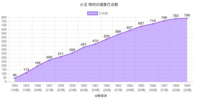 #小玉 明利の通算打点数