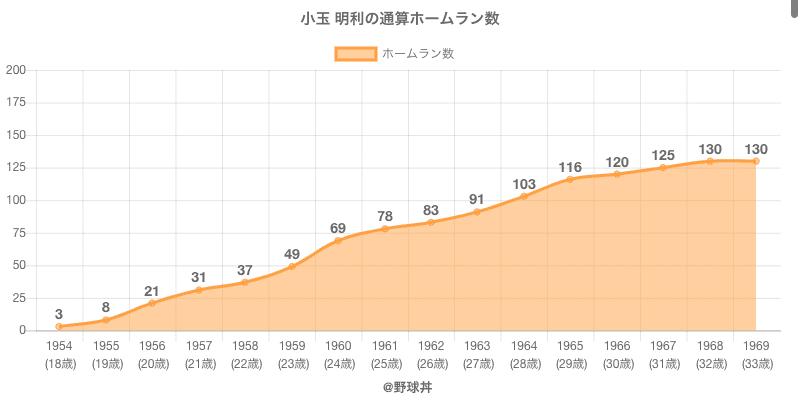 #小玉 明利の通算ホームラン数