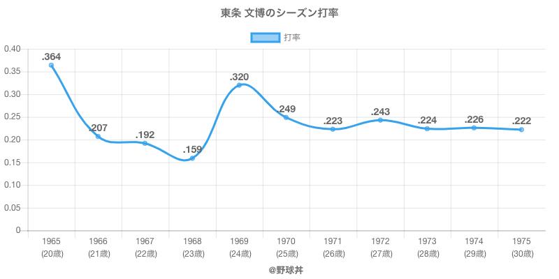 東条 文博のシーズン打率