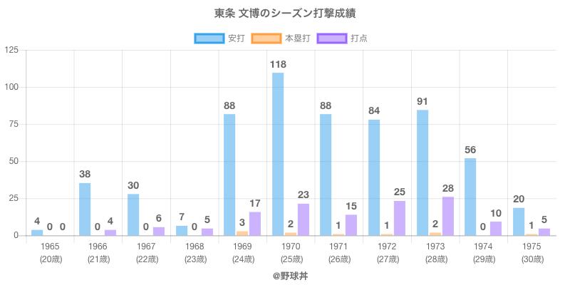 #東条 文博のシーズン打撃成績