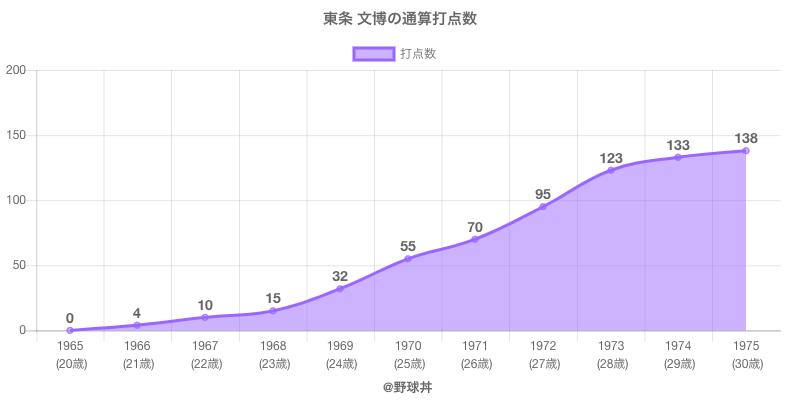 #東条 文博の通算打点数
