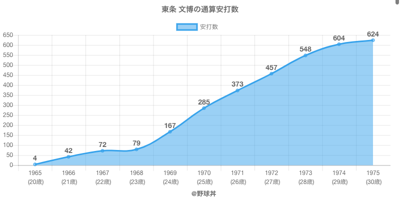 #東条 文博の通算安打数