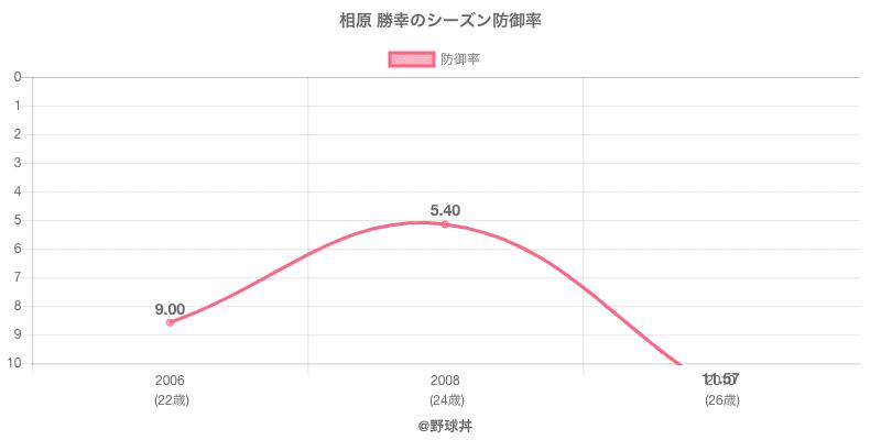 相原 勝幸のシーズン防御率