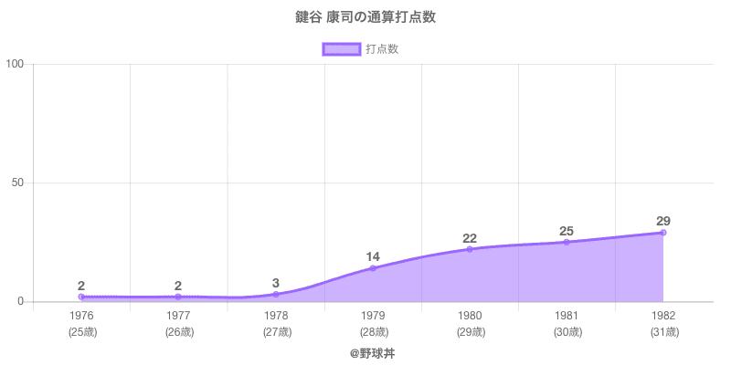 #鍵谷 康司の通算打点数