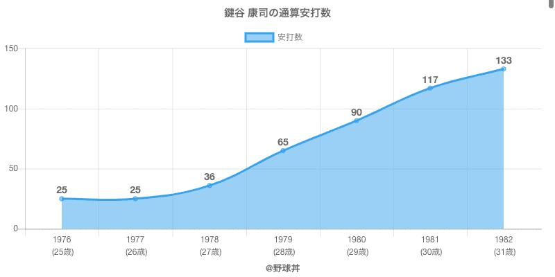 #鍵谷 康司の通算安打数