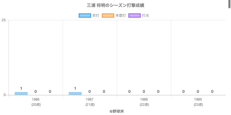 #三浦 将明のシーズン打撃成績