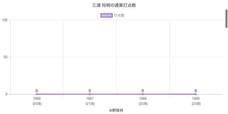 #三浦 将明の通算打点数