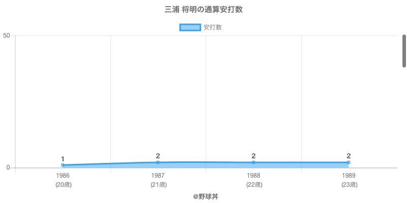 #三浦 将明の通算安打数