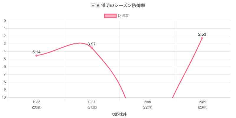 三浦 将明のシーズン防御率