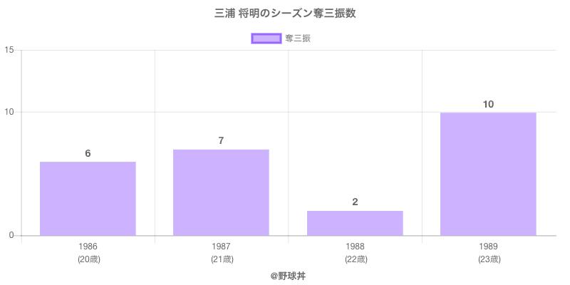 #三浦 将明のシーズン奪三振数