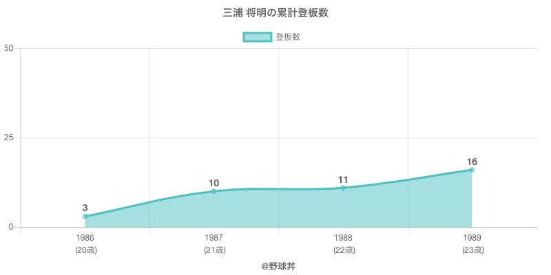 #三浦 将明の累計登板数