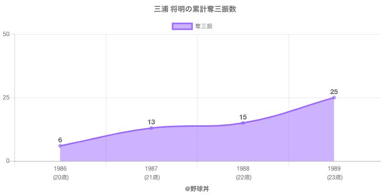 #三浦 将明の累計奪三振数