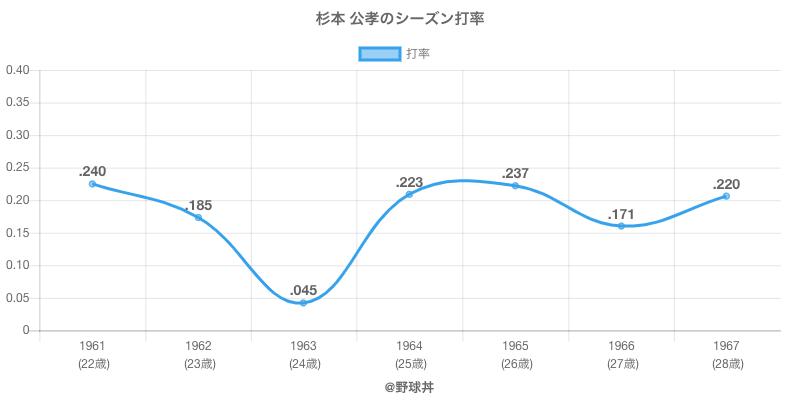 杉本 公孝のシーズン打率