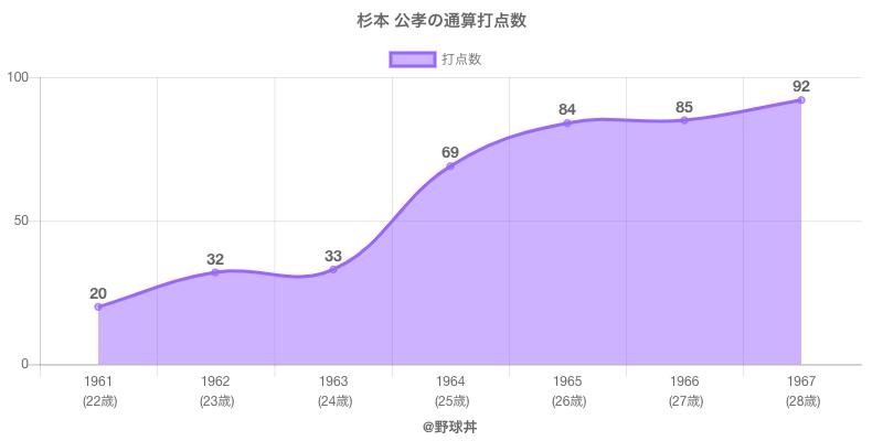#杉本 公孝の通算打点数