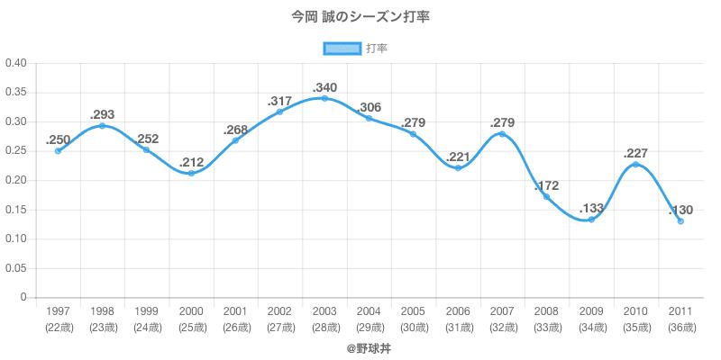 今岡 誠のシーズン打率