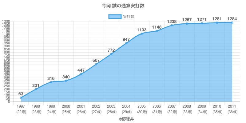 #今岡 誠の通算安打数