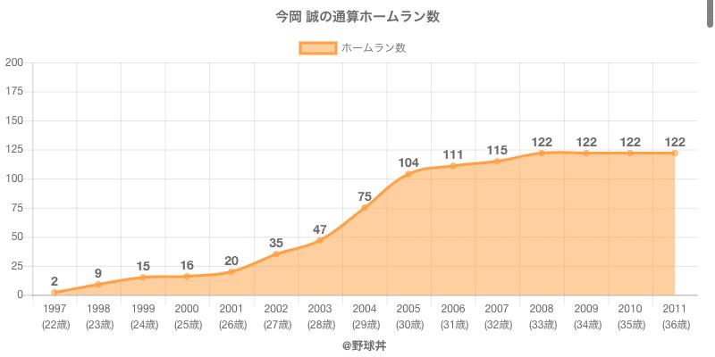 #今岡 誠の通算ホームラン数