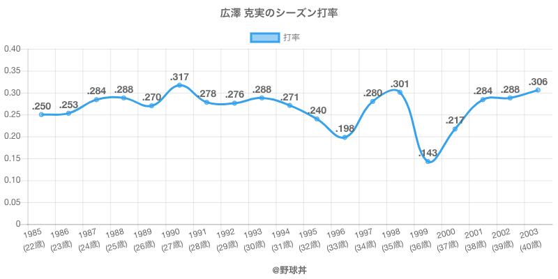 広澤 克実のシーズン打率