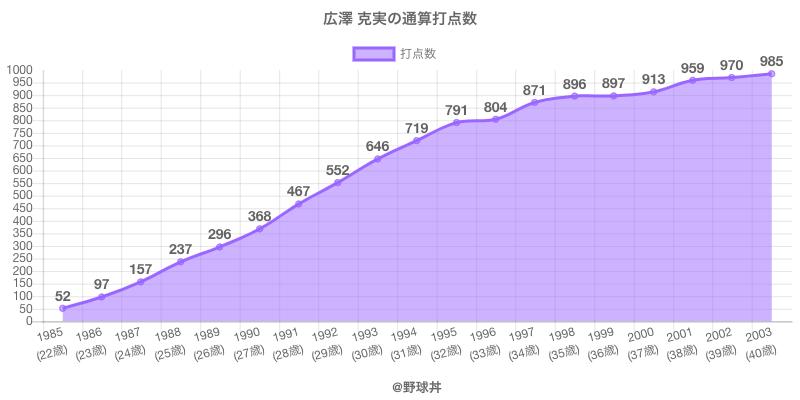 #広澤 克実の通算打点数