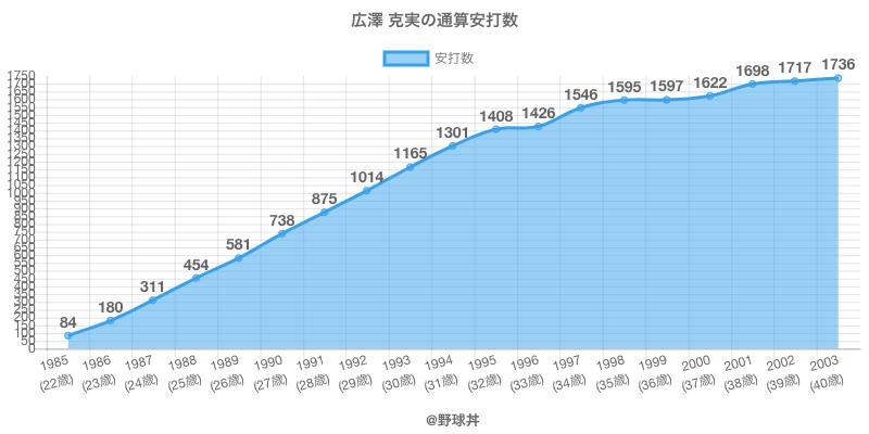 #広澤 克実の通算安打数