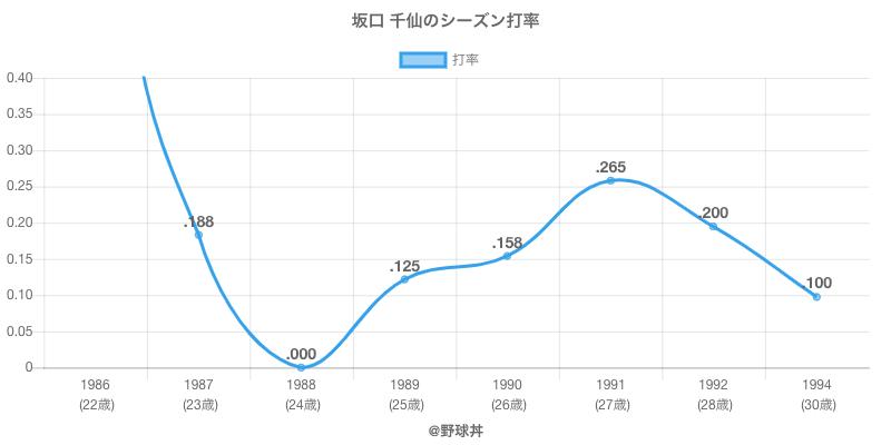坂口 千仙のシーズン打率