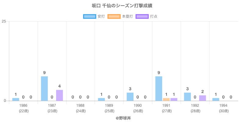#坂口 千仙のシーズン打撃成績