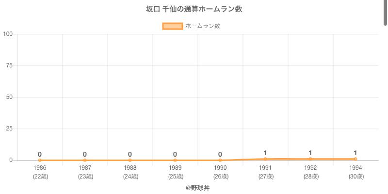 #坂口 千仙の通算ホームラン数