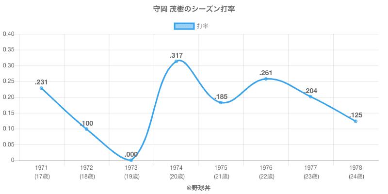 守岡 茂樹のシーズン打率