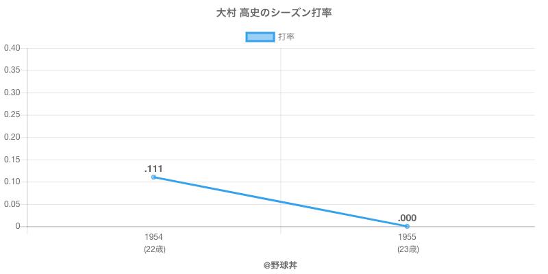 大村 高史のシーズン打率