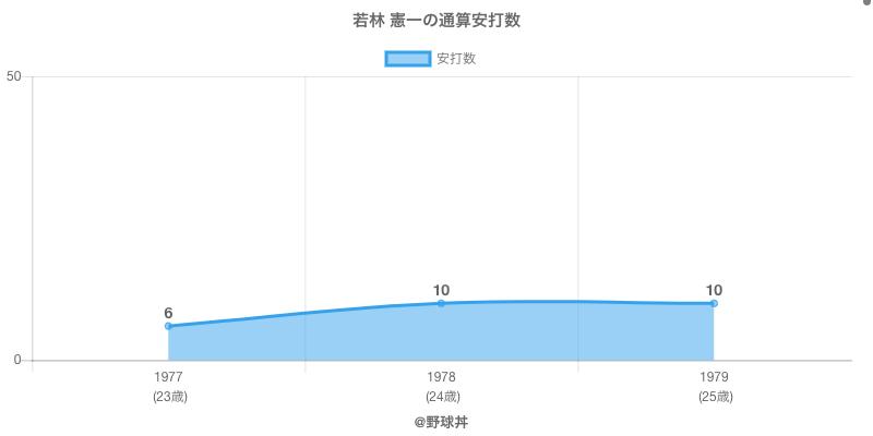 #若林 憲一の通算安打数