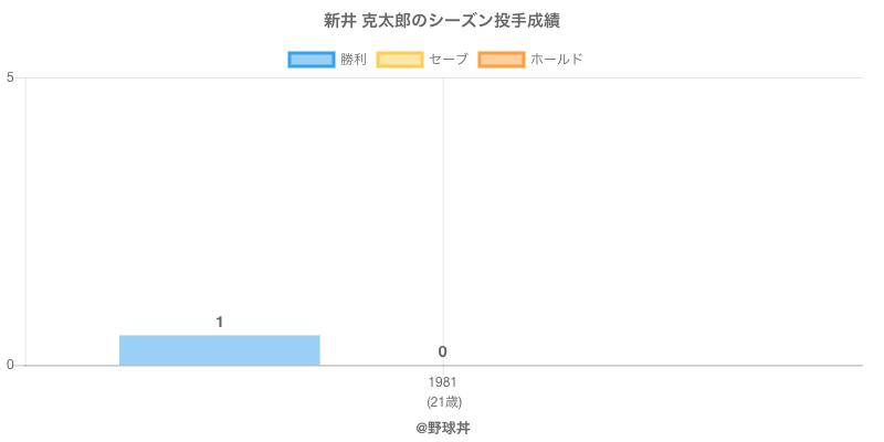 #新井 克太郎のシーズン投手成績