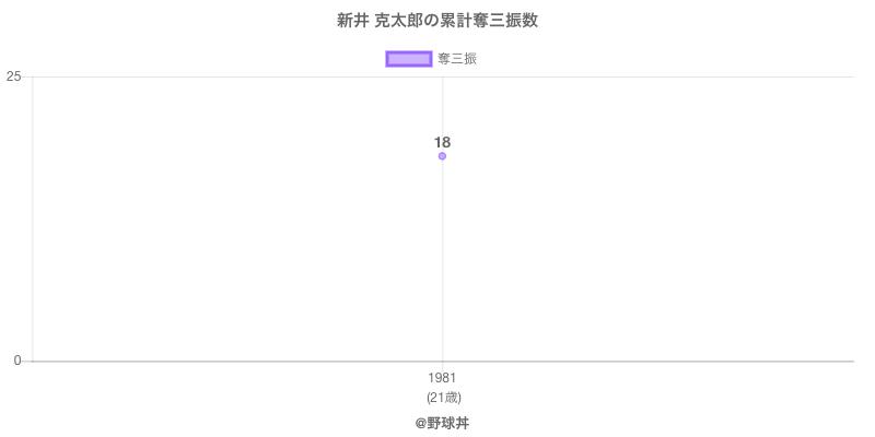 #新井 克太郎の累計奪三振数