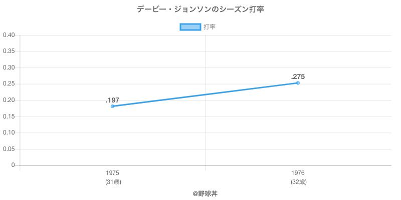 デービー・ジョンソンのシーズン打率