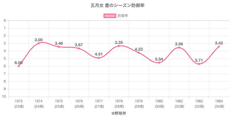 五月女 豊のシーズン防御率