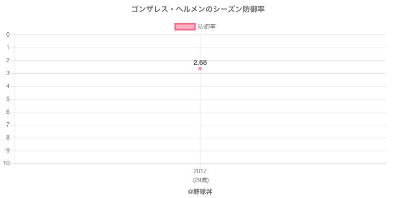 ゴンザレス・ヘルメンのシーズン防御率