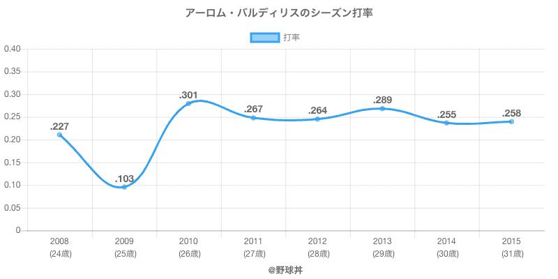 アーロム・バルディリスのシーズン打率