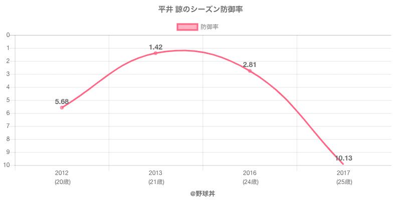 平井 諒のシーズン防御率